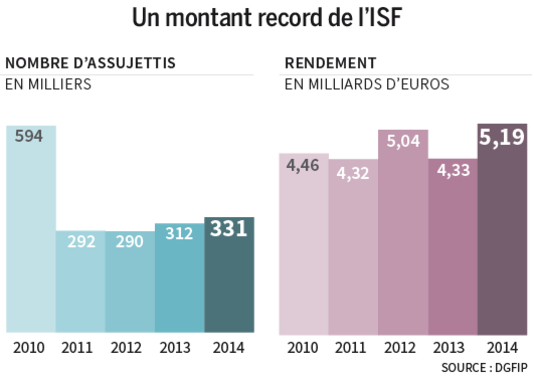 isf record