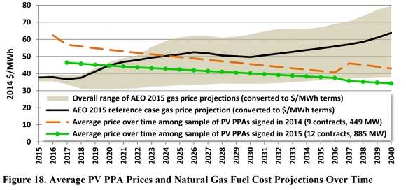 average pv ppa prices and gas cost porjection
