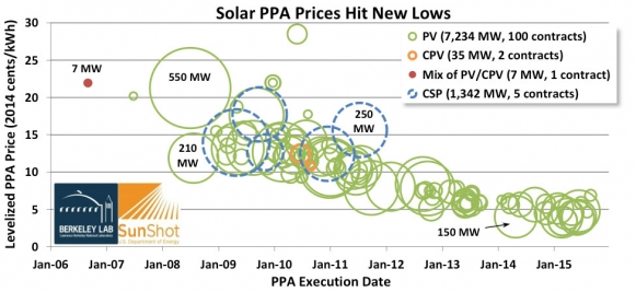 solar PPA prices