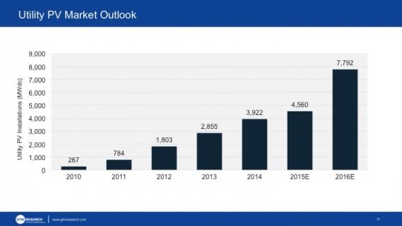 utility pv market outllook