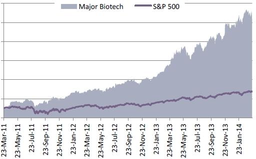 Large Biotechs MS