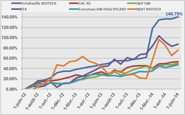 Portefeuille BiotechBourse 2 ans