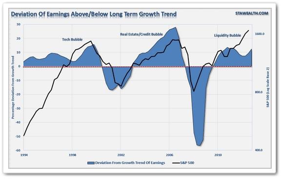 Bubbles Markets