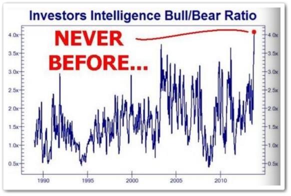 BullBera Ratio