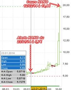 NANOBIOTIX Chart 2