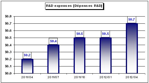 ONCS RD_Expenses