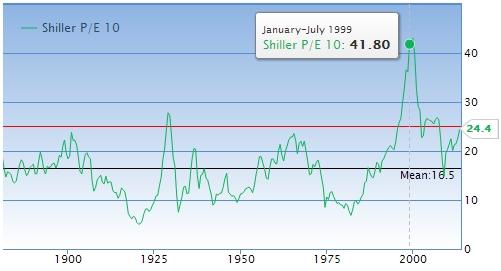 PER Shiller 1999