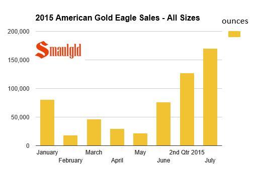 Les ventes combinées dAmerican Gold Eagle en juillet