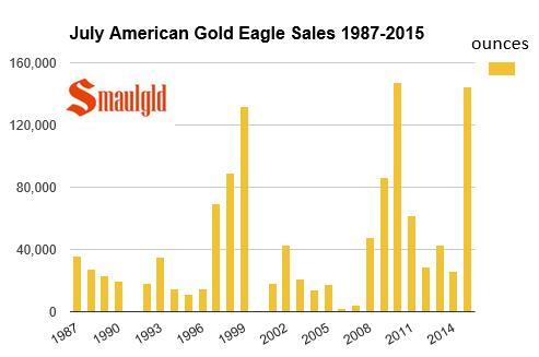 Les ventes dAmerican Gold Eagle en juillet