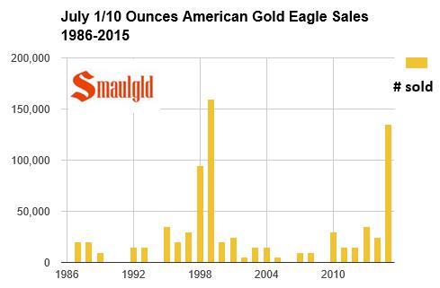 Les ventes des pièces d1 10e donce dAmerican Gold Eagle en juillet