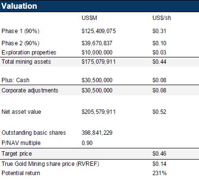Analyse de la valeur liquidative et objectif de cours