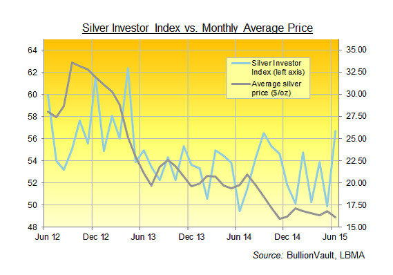 Silver Invest ndex vs Mthly Average