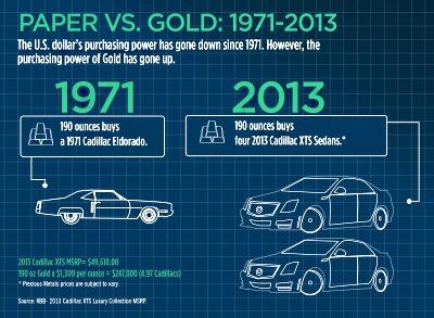 diff entre or physique et dette basé sur de la monnaie papier