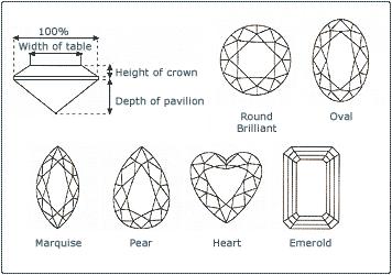CUT diamant