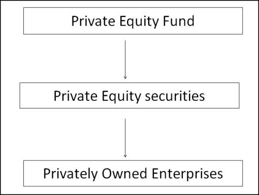 Flow-chart-Private equity