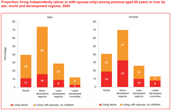 Proportion living independently alone or with spouse only among persons aged 60 years or over by