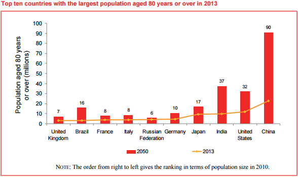 Top ten countries with the largest population aged 80 years or over in 2013