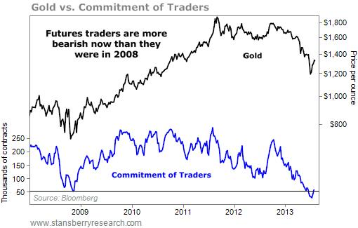 COT-gold-report-August-5