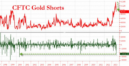 Gold-short-positions-aug-12-527x269