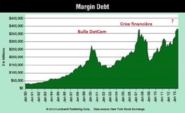 Margin-Debt-Chart3
