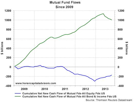 cum fund flows 12 2013