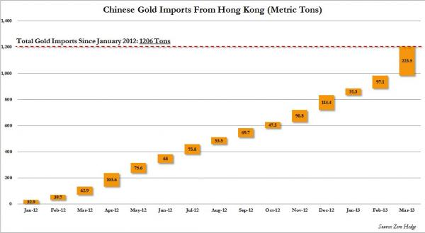 Chinese-Gold-Imports-March-2013