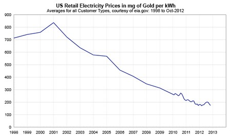 electricity-in-gold