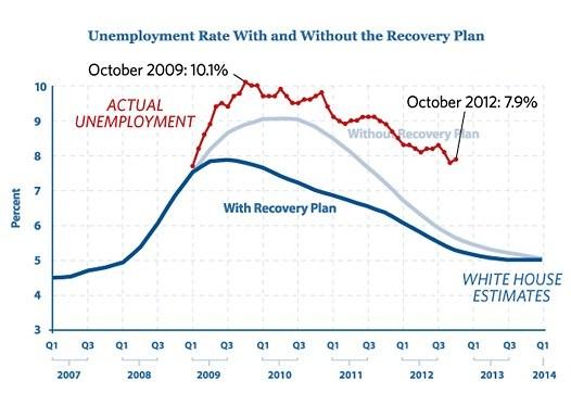 emploi-USA-2007-2012-previsions-vs-reel