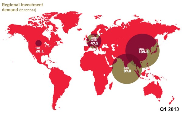 gold-investments-Q1-2013