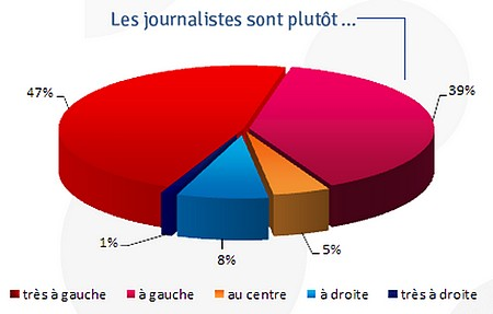 ojim-journalistes