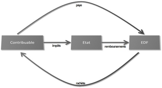remboursements-EDF