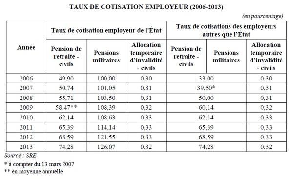 retraites-taux-cotisation-employeur-état