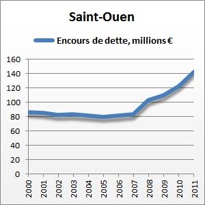 Dette-de-Saint-Ouen
