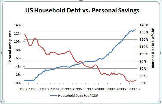 debt savings