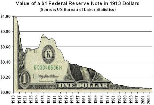 dollar purchasing-power