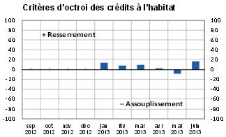 evolution-critere-octroi-credit-immobilier-bdf-juin-2013
