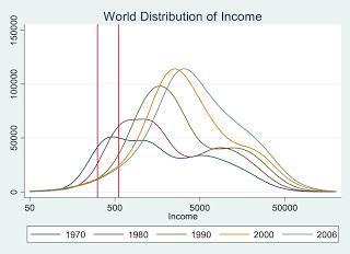 World Distribution of Income