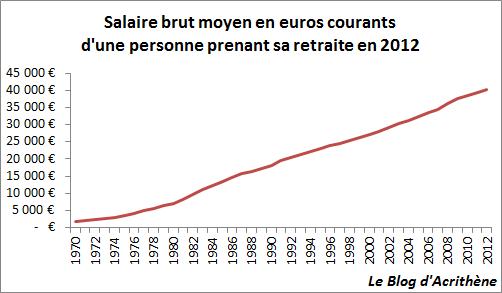 cap-salaire