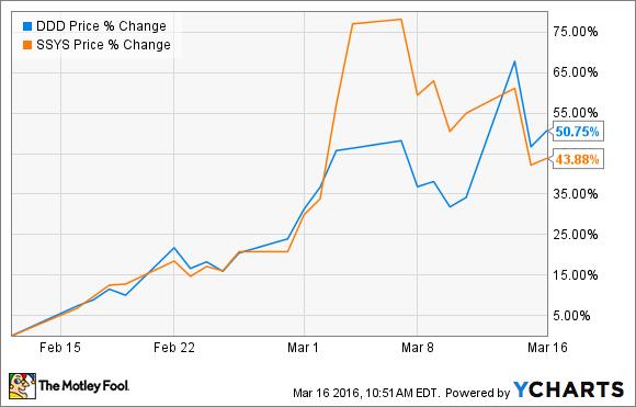 3D Systems  Stratasys stocks prices var