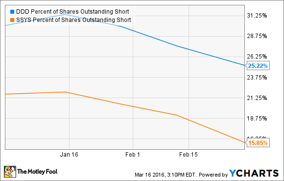 DDD STRATASYS PERCENT OF SHARES OUTSTANDING SHORT