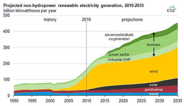 projection energie sources 2035