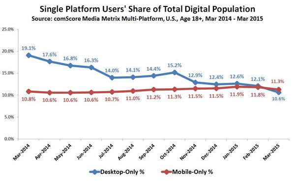 Single-Platform-Users-Share-of-Total-Digital-Pop