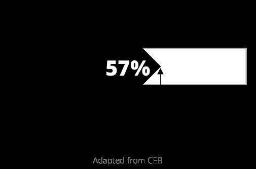 57 percent