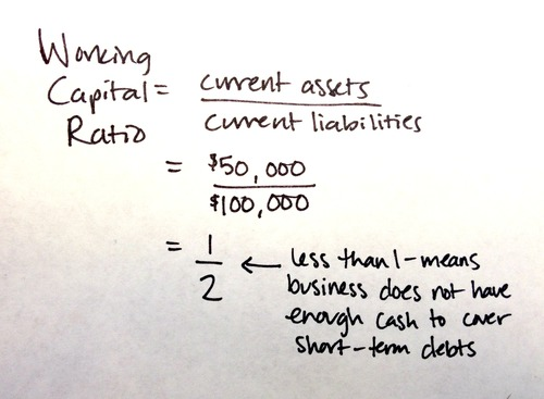 working capital ratio