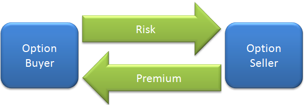 option-trading-risk-exchange1