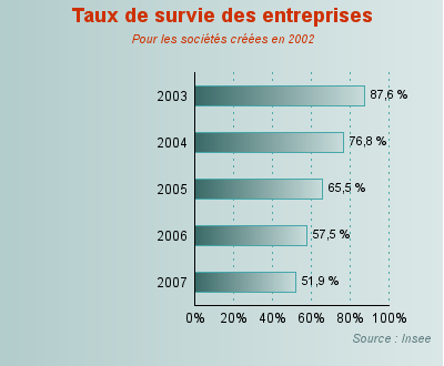 insee entreprise