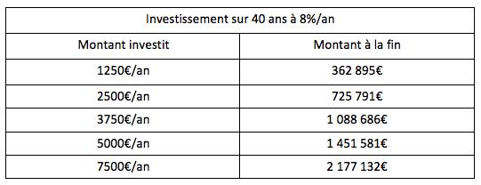 tableau investissements