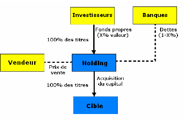 optimisation-financiere-fiscale-LBO-owner-buy-out2