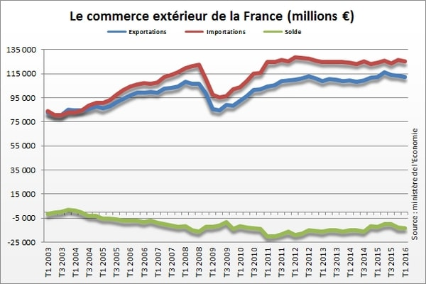 france balance commerciale