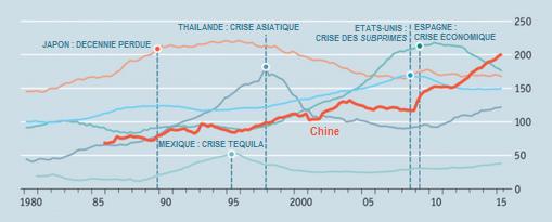 dette privée chinoise